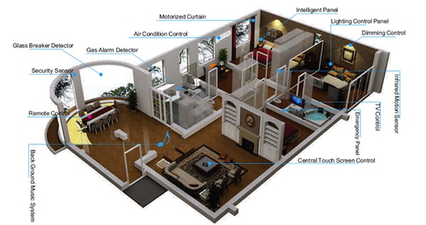 Technology at home part 1 basics home automation for Home automation basics